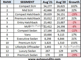 Segmentwise Car Sales for August 2021 - SUVs dominate!