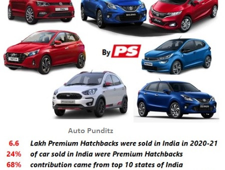 Statewise & Citywise Hatchback Sales in India – FY2021