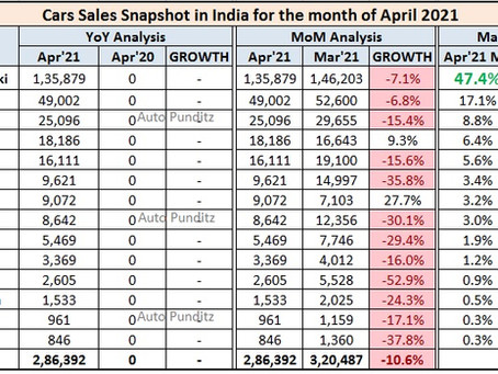 Indian Car Sales Figures - April 2021