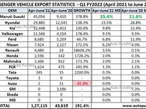 Maruti Baleno emerged as the highest exported car from India in Q1 FY2022!
