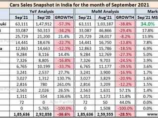 Indian Car Sales Figures - September 2021