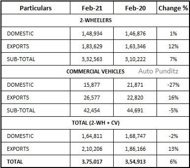 Bajaj Auto - February 2021 Statistics