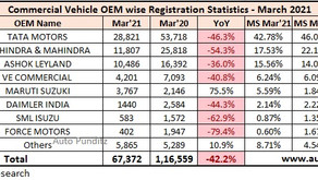 Commercial Vehicle Sales for March 2021 - Tata Motors maintains the lead