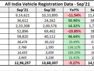 September 2021 Vehicle Registration Data
