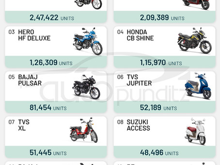 Top 10 Selling Two Wheelers of February 2021