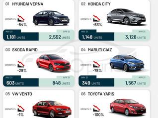 Executive Sedan Sales in May 2021 - Verna, City, Ciaz, Rapid, Vento, Yaris
