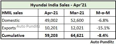 Hyundai Motor India registers cumulative sales of 59,203 units in April 2021
