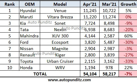 Compact SUV Sales in April 2021 - Venue outsells Brezza!