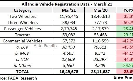 Vehicle Registration Statistics – March 2021