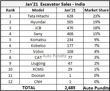 Construction Equipment Sales for January 2021