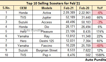 Top 10 Selling Scooters in February 2021