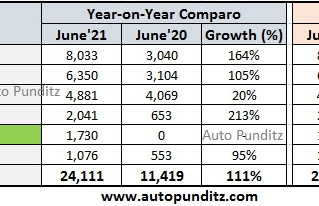 Tata Motors Sales Analysis for June 2021 - Nexon EV posted its highest ever monthly sales!