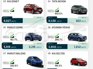 Top 10 Selling Cars in India for May 2021 - Hyundai Creta tops the list!