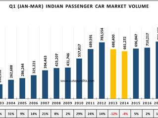 Indian Passenger Cars Sales Snapshot - Q1 CY2021