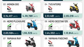 Top 10 Selling Scooters in FY2021 – Activa, Jupiter, Dio, NTorq, Pleasure