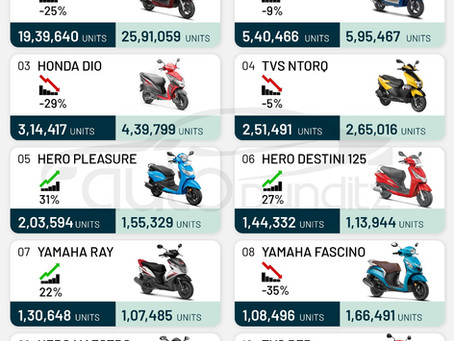 Top 10 Selling Scooters in FY2021 – Activa, Jupiter, Dio, NTorq, Pleasure