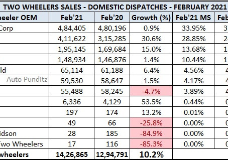 Two Wheeler Model Wise Domestic and Exports Sales for Feb'21