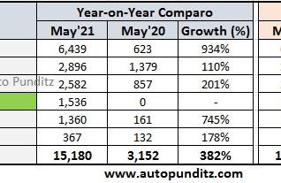 Tata Motor Model Wise Sales for May 2021 – Nexon, Tiago, Safari, Harrier, Altroz