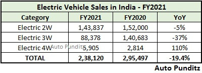 EV sales decline over 19 percent in FY2021 to 2,36,802 units