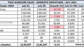 Indian 2 Wheeler Sales Figures – July 2021