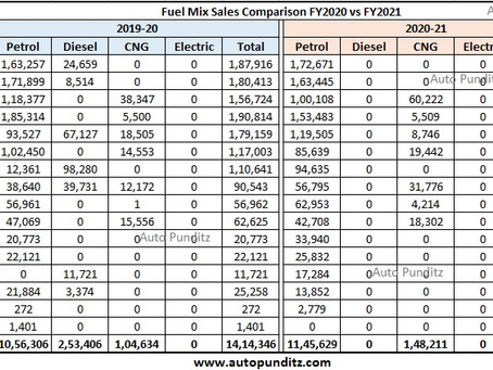 Maruti Suzuki Petrol and CNG Cars Sales Analysis for FY2021