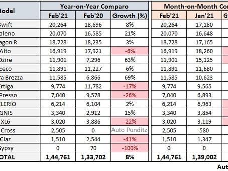 Maruti Suzuki Sales Analysis - February 2021