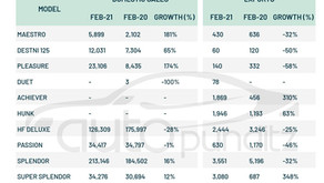Hero Motocorp Domestic & Export Volumes for February 2021