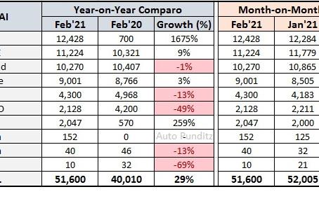 Hyundai India Sales Analysis for February 2021