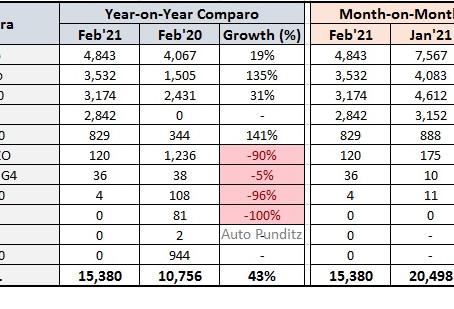 Mahindra Sales Analysis - February 2021