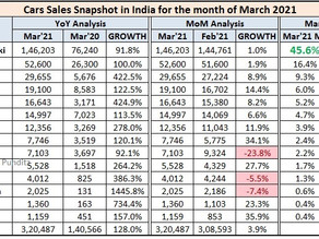 Indian Car Sales Figures - March 2021