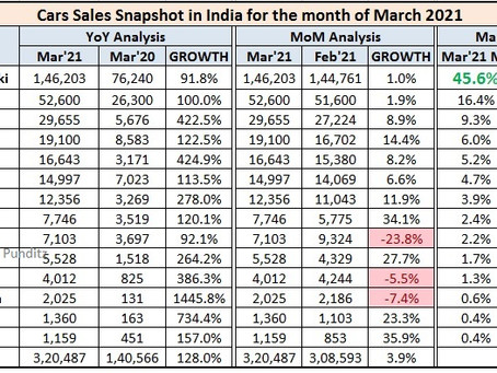 March 2021 Car Sales – Snapshot