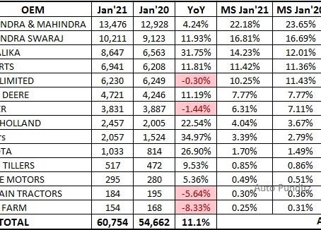 Tractors Retail Sales Statistics – January 2021