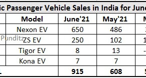 Electric Passenger Vehicle sales in June 2021 - Nexon EV reported its all-time highest sale!