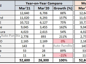 Hyundai India Sales Analysis for March 2021