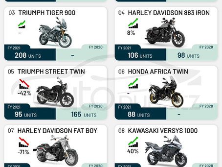 TOP 10 Superbikes in India for FY2021