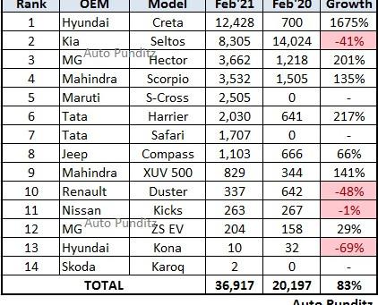 Mid-SUV Segment grew 83% YoY in February 2021