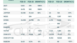 TVS Domestic Sales and Exports for February 2021