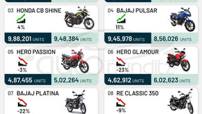 Top 10 Selling Motorcycles in India for FY2021 – Splendor tops the list with over 24.6 Lakh units!