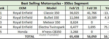 350cc Motorcycles Sales Figures for February 2021