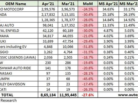 Two Wheeler Retail Sales Statistics – April 2021