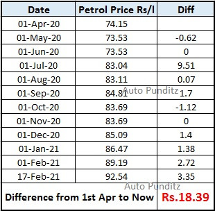 Rising Fuel Prices - A Study