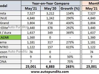 Hyundai India Sales Analysis for May 2021 - Creta, Venue, i20, i10 Nios