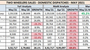 Indian Two Wheeler Sales Figures – May 2021
