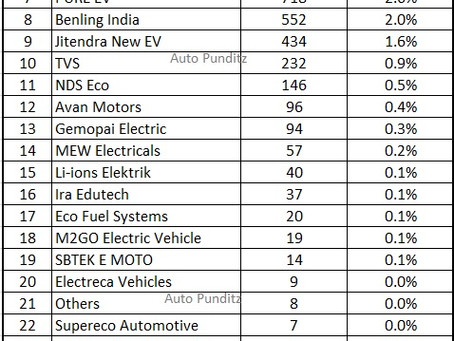 Electric Two Wheeler Sales Statistics in India for the year 2020