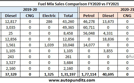Tata Motors Petrol, Diesel and Electric Cars Sales Analysis for FY2021