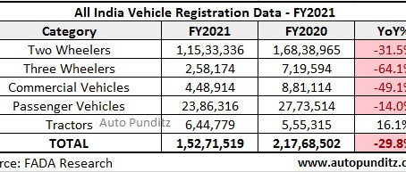Vehicle Registration Statistics – FY2021 and April 2021