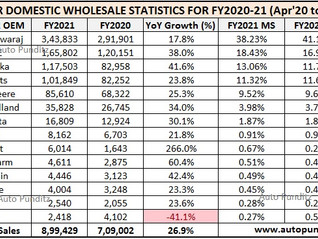 Tractor Sales in India for FY2021 - records the highest sales in a Financial Year!