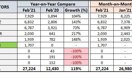 Tata Motors registers its highest-ever monthly sales in 9 years in February 2021!