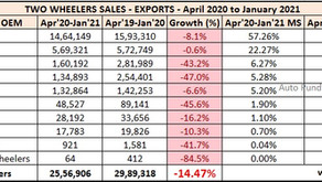 Two Wheeler Exports Statistics – April 2020 to January 2021