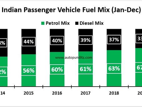 2020 (Apr-Dec) BS6 Fuel Mix Analysis
